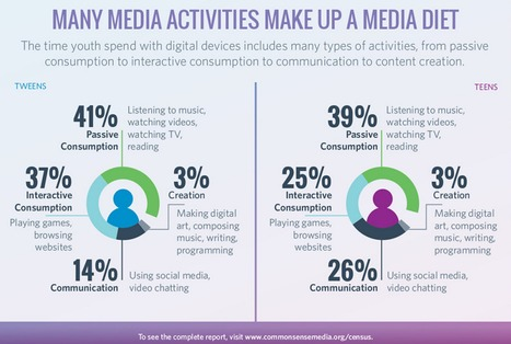 Media Use by Tweens and Teens: Infographic // Common Sense Media | Technology in Art And Education | Scoop.it