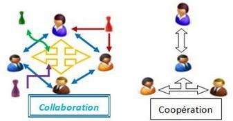 Travail collaboratif | Management de demain | Scoop.it