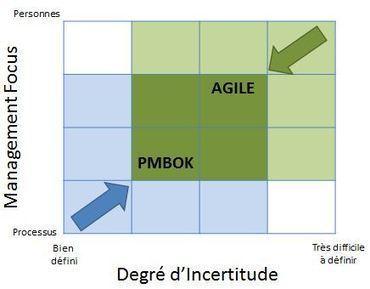 L'Agilité est également adoptée dans d'autres domaines que celui du logiciel | Gestion de projet Agile | Scoop.it