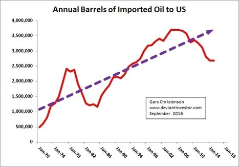 Gold and United States Imported Oil | Gold and What Moves it. | Scoop.it