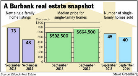 Inventory shrinks as home costs continue to rise - Burbank Leader | Southern California Real Estate News | Scoop.it