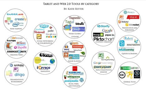Table & Web tools by category-graphic | Edtech PK-12 | Scoop.it