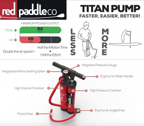 More paddling less pumping – The new reality | Red Paddle Co | Paddle Sports | Scoop.it