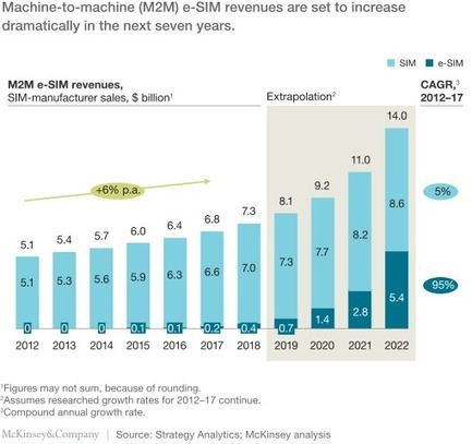 E-SIM for consumers—a game changer in mobile telecommunications? | McKinsey & Company | Beacon | Scoop.it
