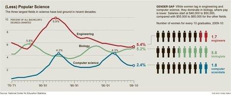 Gender Gap in STEM Disciplines Persists | Curious Minds | Scoop.it