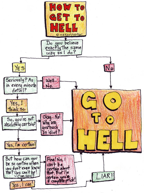 Flow Chart: How to get to Hell: an easy infograph - - NakedPastor   The 8 Types of Infographic   Scoop.it