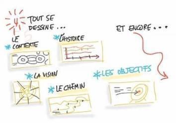 Mind Mapping Decision - Facilitation visuelle pilotage de réunions et intelligence collective - Le Blog Mind Mapping | CARTOGRAPHIES | Scoop.it
