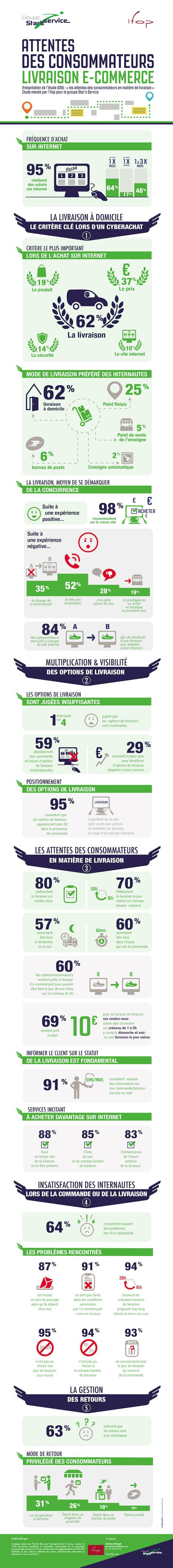 Les attentes des consommateurs en matière de livraison | Les infographies ! | Scoop.it