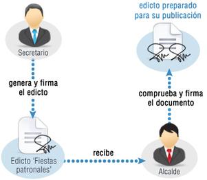 XolidoSign Cloud - Tramita es un servicio web que permite el tratamiento y generación de documentos para su participación en procesos de flujo de trabajo y notificacione | eadministracion | Scoop.it