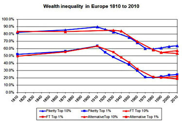Chris Giles Challenges Thomas Piketty's Data Analysis - Mother Jones | The Piketty Chronicles | Scoop.it
