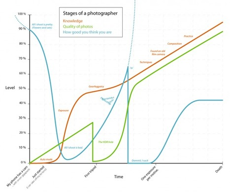 Votre progression de photographe – Lense.fr   MixTourismo   Scoop.it