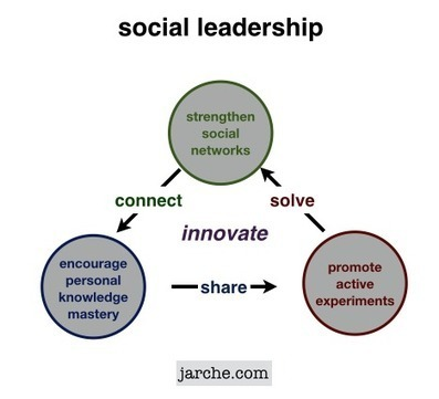 Social leaders create value | Leadership: Collaboration and Communication - Critical Success Factors | Scoop.it