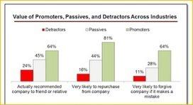 Satisfaction & NPS: 24 % de vos «détracteurs» vous recommandent… | Satisfaction et fidélité clients | Le monde des études | Scoop.it