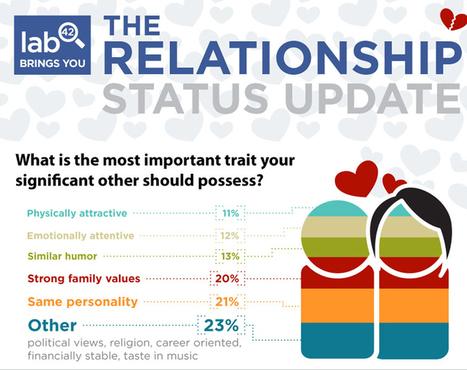 Social Media Users In Love: Romance Update | visualizing social media | Scoop.it