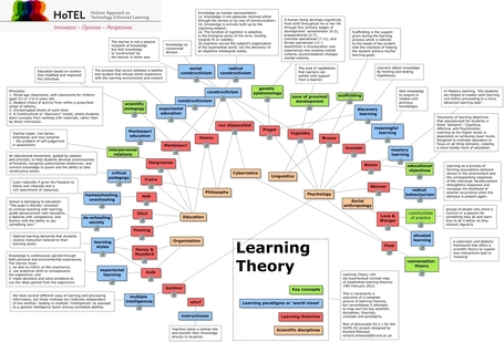 Learning Theory - What are the established learning theories? | Medialia | Scoop.it
