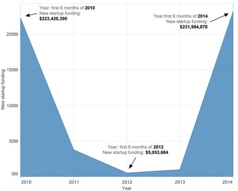 The Revival Of Semiconductor Funding | Impressive growth! | Scoop.it