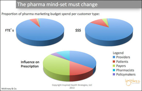 How's #Pharma Doing Putting the Patient at the Center? | mhealth | Scoop.it