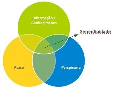 Serendipidade, inovação e gestão de conhecimento (parte1) | serendipidade | Scoop.it