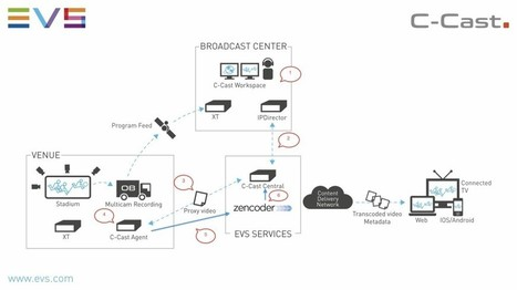 EVS and Zencoder: Unlocking Value by Bridging the Gap Between Live Broadcast Workflow and 2nd Screen Video « Zencoder Cloud Encoding Blog | Social TV is everywhere | Scoop.it
