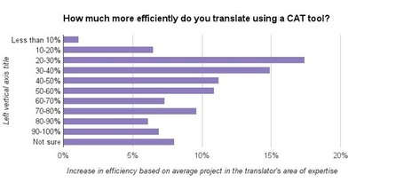 CAT tool use by translators: what are they using? | Translators in the making | Scoop.it