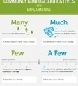 Great infographics for learners of English | English Digitools | Scoop.it