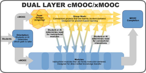 Designing a Dual Layer cMOOC/xMOOC | MOOC: Massive Open Online Courses | Scoop.it