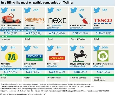 In a Blink: the most empathic companies on Twitter | Empathy in the Workplace | Scoop.it