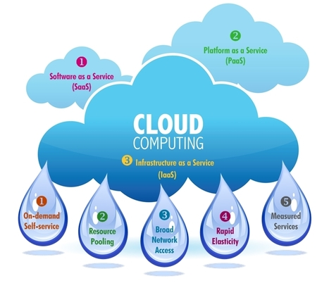 Cloud Computing Services for Business | Cloud Architecture | Multimedia Development And Social Media | Scoop.it
