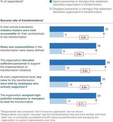 How to beat the transformation odds | McKinsey & Company | Bringing out the best in people | Scoop.it