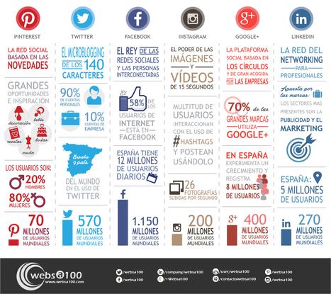 El mapa más completo de Redes Sociales y usuarios en una infografía | Websa100 | Rita Mesa | Scoop.it