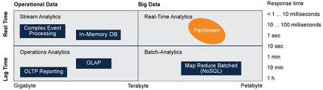 Real-Time Big Data Analytics Products | ParStream | Big Data | Scoop.it