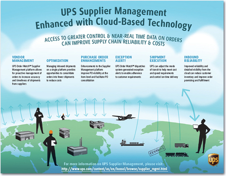 united parcel service basic management structure United parcel service audit the logistics department has many years of experience in managing logistics functions in both transportation management.