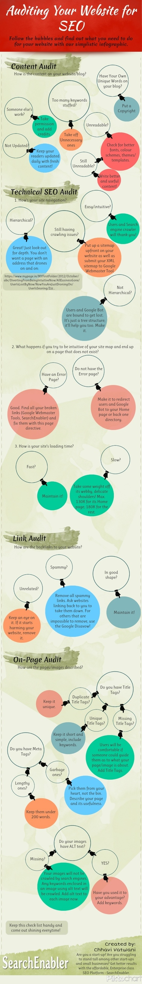 Auditing your website for seo December 2012 infographic | Seo ( Google ranking & seo consultant) | Scoop.it