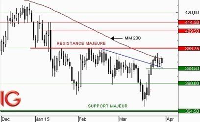 Cours du Maïs : retour de la hausse attendu - IG | VENDRESONBLE | Scoop.it