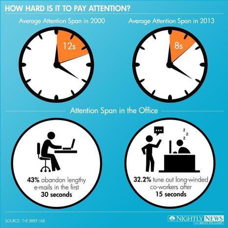 Infographic: The Shrinking Attention Span - NBC News | The Business Presenter | Scoop.it