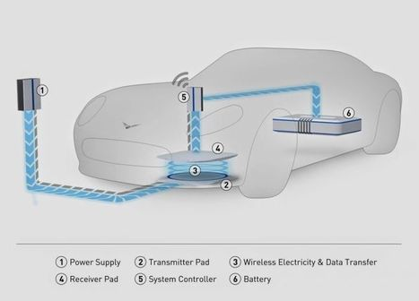 New Standard Of  Car Wireless Charging Systems To Be Adopted Soon #blogpost | Carlease | Scoop.it