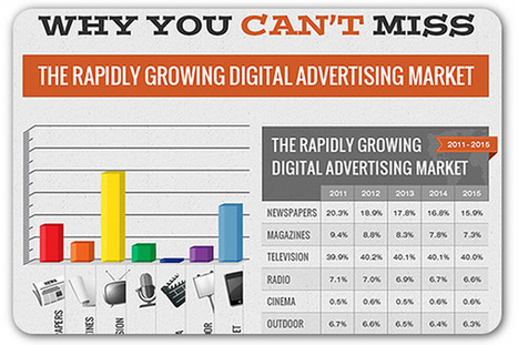 Digital to account for nearly a quarter of ad budgets by 2015 | CIM Academy Digital Marketing | Scoop.it