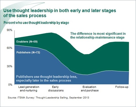 Thought Leadership, Like Sales, Should Start Early and End Late ... | Cogitation Supremacy | Scoop.it