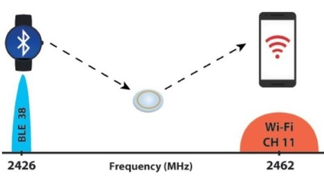 Here's an amazing trick for converting Bluetooth signals into Wi-Fi - MIT Technology Review | Sciences et technologies | Scoop.it