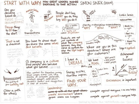 Sketched Book: Start With Why: How Great Leaders Inspire Everyone to Take Action - Simon Sinek - sacha chua :: living an awesome life | Leadership | Scoop.it