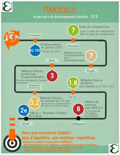 Le long parcours du développement durable de Marseille | GEN-DP Climaction | Scoop.it