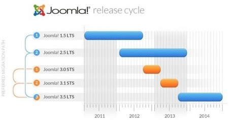 Joomla 3.0.0 stable, une grande avancée - Aide-Joomla.com | Gestion de contenus, GED, workflows, ECM | Scoop.it