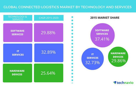 Connected logistics 2017-2020: IoT, cloud and analytics as key drivers | Analytics | Scoop.it