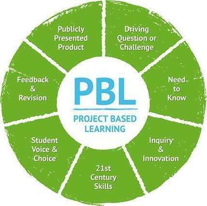 What is PBL - chart | InformationFluencyTransliteracyResearchTools | Scoop.it