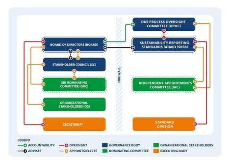 Consultation publique pour la normalisation du cadre de reporting du GRI | great buzzness | Scoop.it