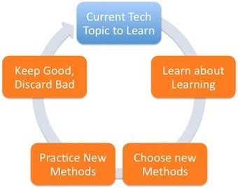 4+1 Practices for Effective Lifelong IT Learning (Part 1) | Personal Development | Scoop.it