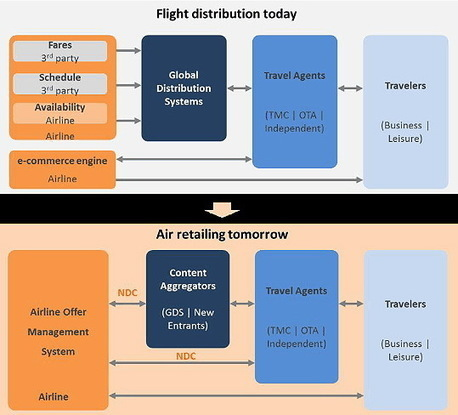 IATA announces new NDC pilots and deployments - TravelDailyNews Asia-Pacific | Travel Sales and Marketing | Scoop.it