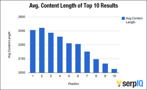 How Important is Content Length? Why Data-Driven SEO Trumps Guru Opinions - The serpIQ Blog | Content Marketing and Curation for Small Business | Scoop.it
