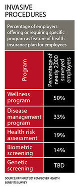 When Biometric Screenings Aren't Enough | Corporate & Employee Wellness Programs | Scoop.it