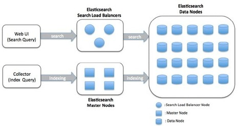 Our Experience of Creating Large Scale Log Search System Using ElasticSearch | Architects Zone | Big Data, Statistics, Machine Learning, Hadoop | Scoop.it